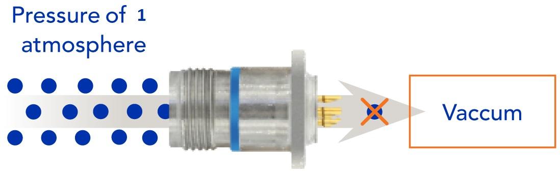 Hermetic connector